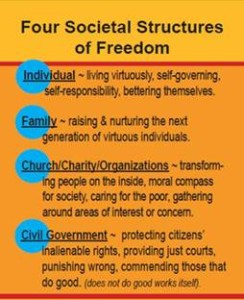 02-Four-Keys-To-Healthy-Society-Christian-Civics-Training-Biblical-Civics